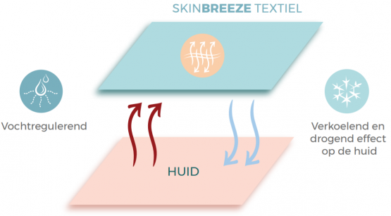 Het microklimaat van de huid | SkinBreeze