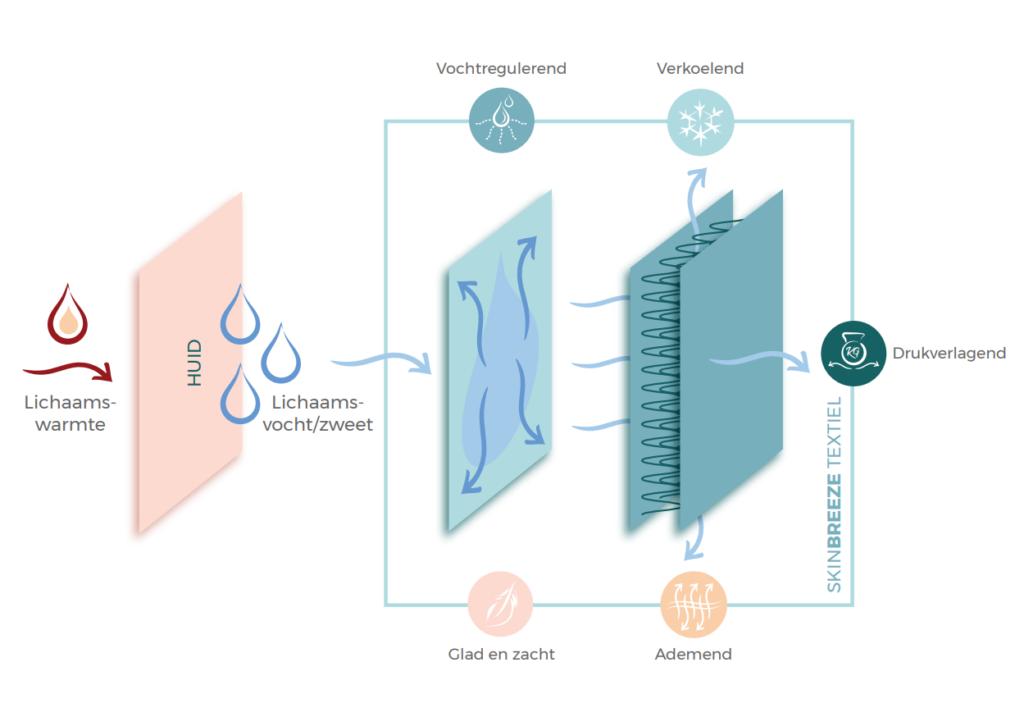 Werking en voordelen SkinBreeze Textiel